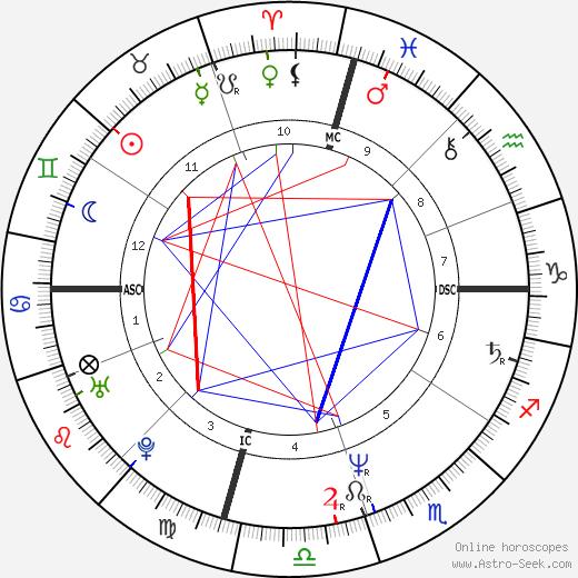 Ron Reagan день рождения гороскоп, Ron Reagan Натальная карта онлайн