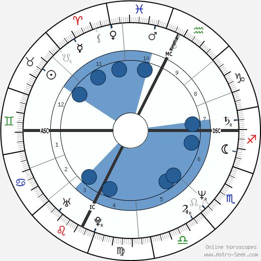 Serse Cosmi wikipedia, horoscope, astrology, instagram
