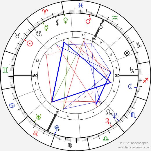 Серсе Косми Serse Cosmi день рождения гороскоп, Serse Cosmi Натальная карта онлайн