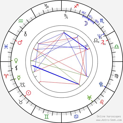 Sibelle Hu день рождения гороскоп, Sibelle Hu Натальная карта онлайн