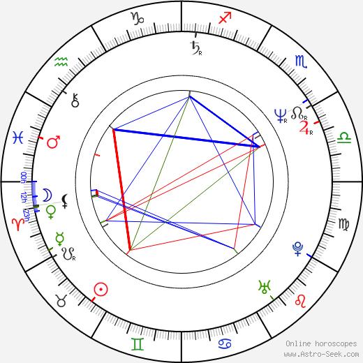 Stanimir Trifonov astro natal birth chart, Stanimir Trifonov horoscope, astrology