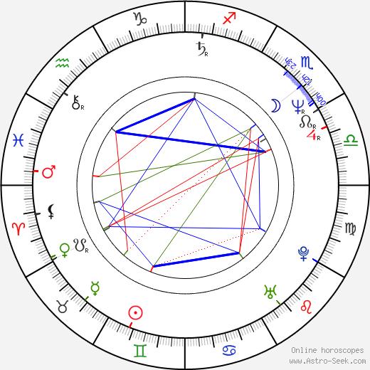 Ted McGinley день рождения гороскоп, Ted McGinley Натальная карта онлайн