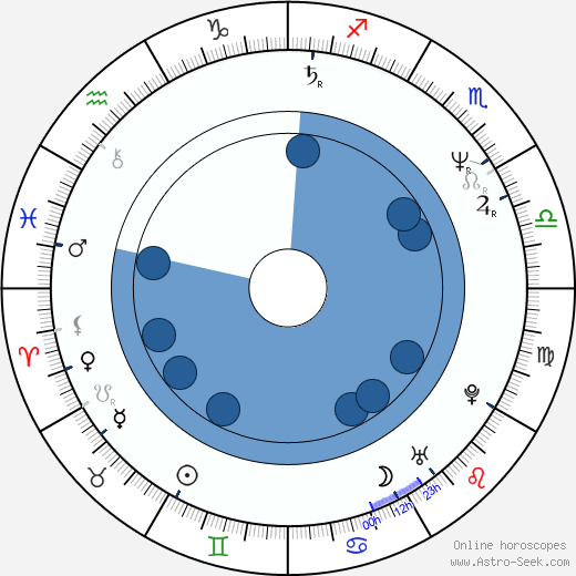 Thomas Bestvater wikipedia, horoscope, astrology, instagram