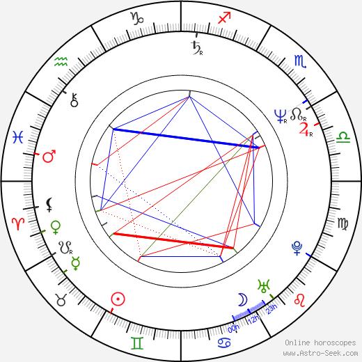 Thomas Bestvater astro natal birth chart, Thomas Bestvater horoscope, astrology