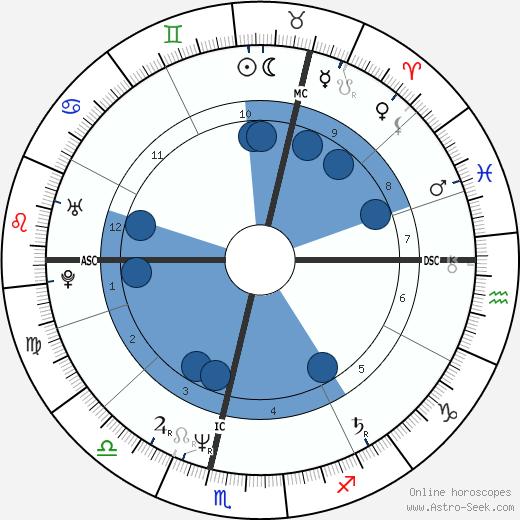 Toyah Willcox wikipedia, horoscope, astrology, instagram