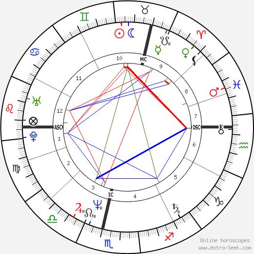 Toyah Willcox astro natal birth chart, Toyah Willcox horoscope, astrology
