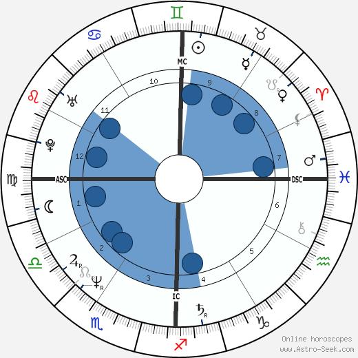 Wayne B. Williams wikipedia, horoscope, astrology, instagram