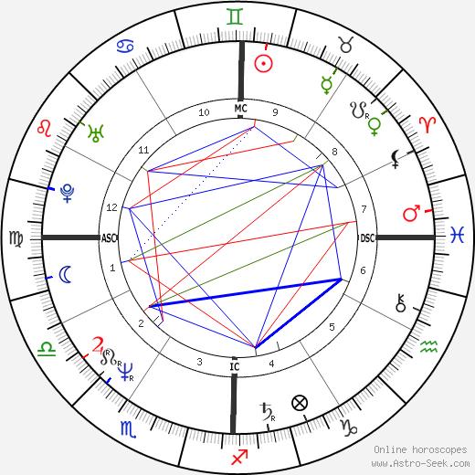 Wayne B. Williams birth chart, Wayne B. Williams astro natal horoscope, astrology