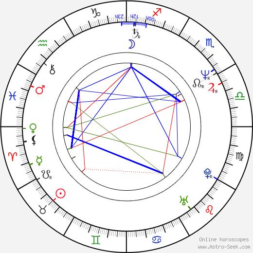 Wilma Schlizewski день рождения гороскоп, Wilma Schlizewski Натальная карта онлайн