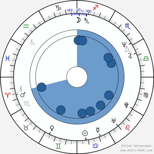 Adelheid Roosen wikipedia, horoscope, astrology, instagram