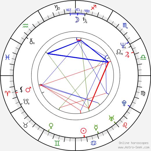 Adelheid Roosen birth chart, Adelheid Roosen astro natal horoscope, astrology