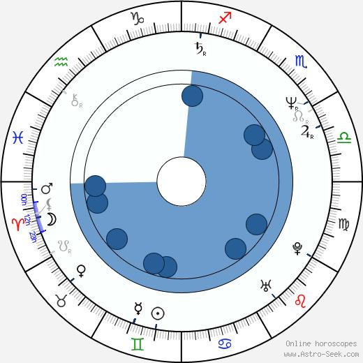 Aleksandr Melnik wikipedia, horoscope, astrology, instagram