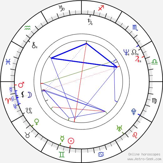 Aleksandr Melnik tema natale, oroscopo, Aleksandr Melnik oroscopi gratuiti, astrologia