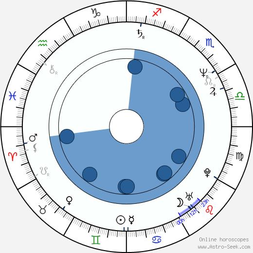 André van Duren wikipedia, horoscope, astrology, instagram
