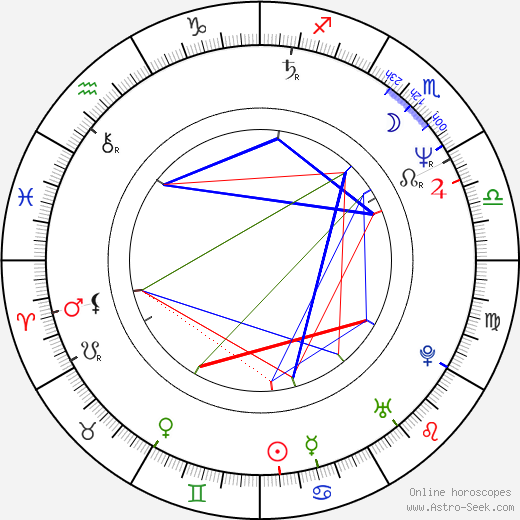 August Schmölzer birth chart, August Schmölzer astro natal horoscope, astrology