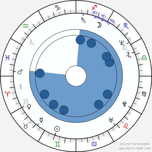 Barry Adamson wikipedia, horoscope, astrology, instagram