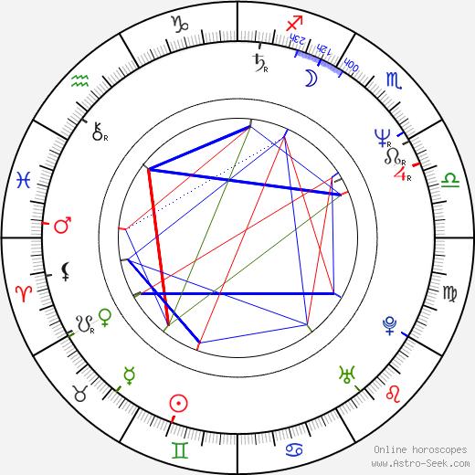 Barry Adamson birth chart, Barry Adamson astro natal horoscope, astrology