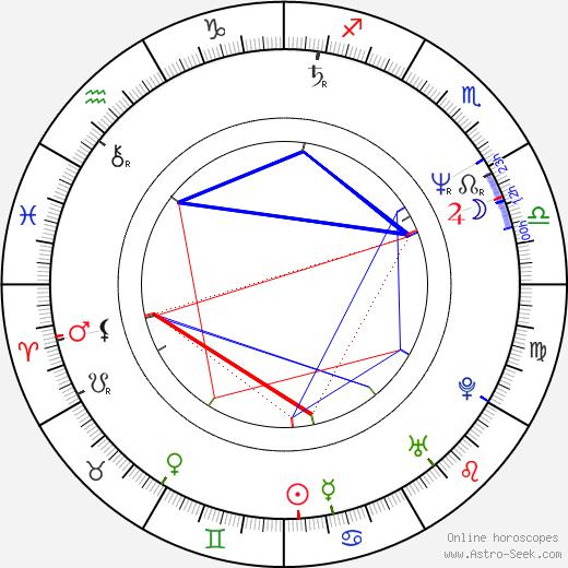Billy Hopkins tema natale, oroscopo, Billy Hopkins oroscopi gratuiti, astrologia