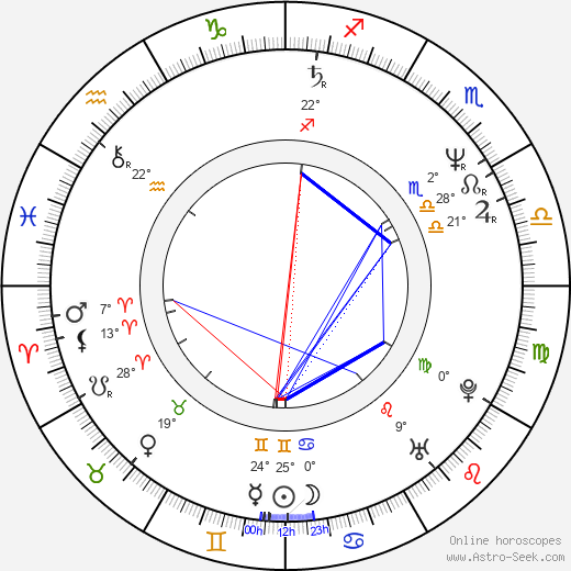 Bobby Farrelly birth chart, biography, wikipedia 2019, 2020