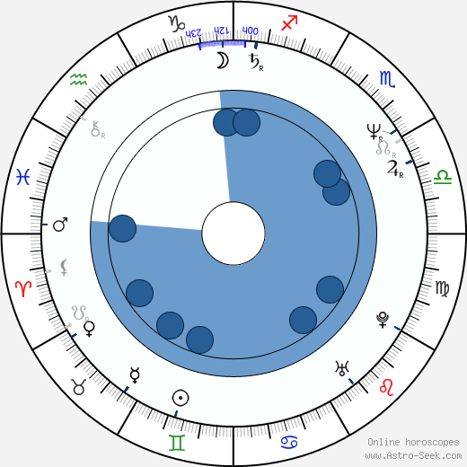 Dagmar Čárová wikipedia, horoscope, astrology, instagram
