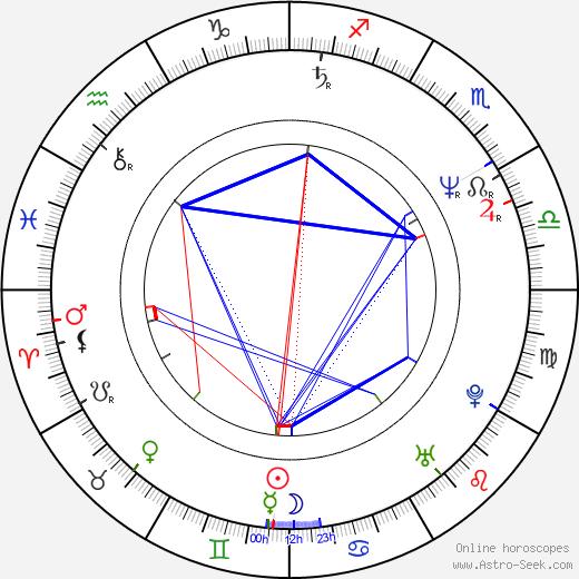 Daniel McVicar birth chart, Daniel McVicar astro natal horoscope, astrology