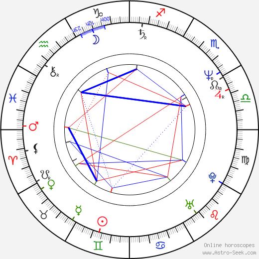 Eddie Velez день рождения гороскоп, Eddie Velez Натальная карта онлайн