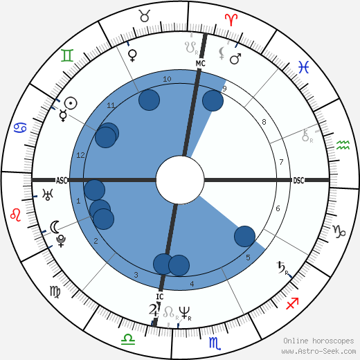 Eric Douglas wikipedia, horoscope, astrology, instagram