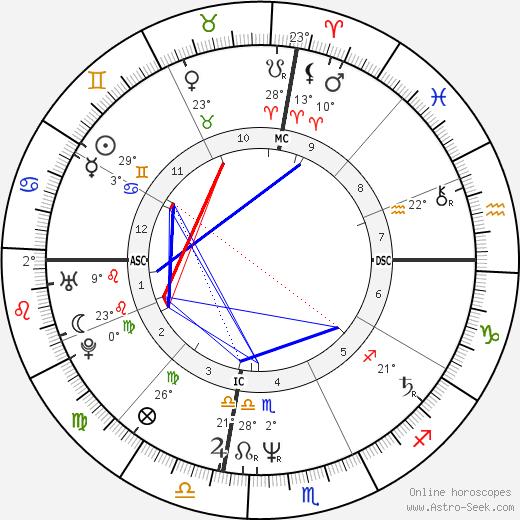 Eric Douglas birth chart, biography, wikipedia 2020, 2021