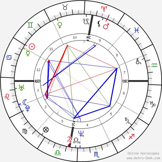 Eric Douglas birth chart, Eric Douglas astro natal horoscope, astrology