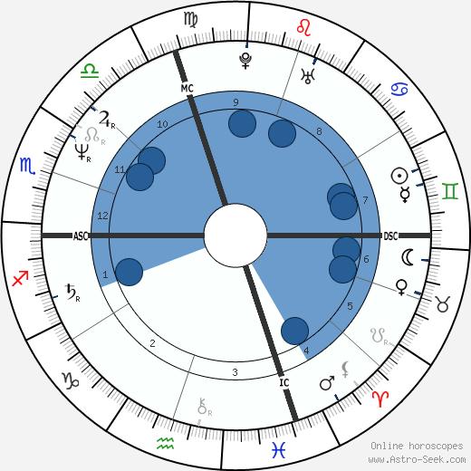 Eric Heiden wikipedia, horoscope, astrology, instagram