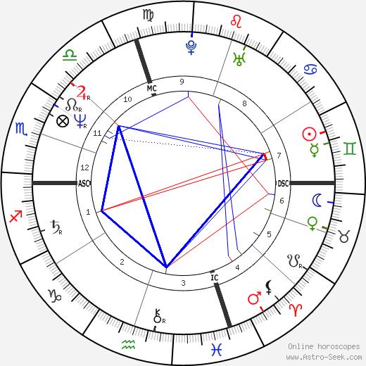 Эрик Хайден Eric Heiden день рождения гороскоп, Eric Heiden Натальная карта онлайн
