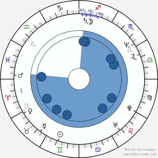 Gosia Dobrowolska wikipedia, horoscope, astrology, instagram