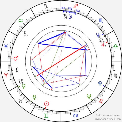 Gosia Dobrowolska день рождения гороскоп, Gosia Dobrowolska Натальная карта онлайн