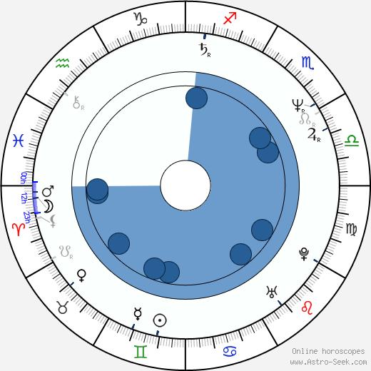 Iris Peynado wikipedia, horoscope, astrology, instagram