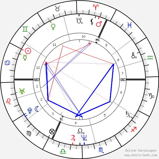 Jacques Bonnaffé birth chart, Jacques Bonnaffé astro natal horoscope, astrology