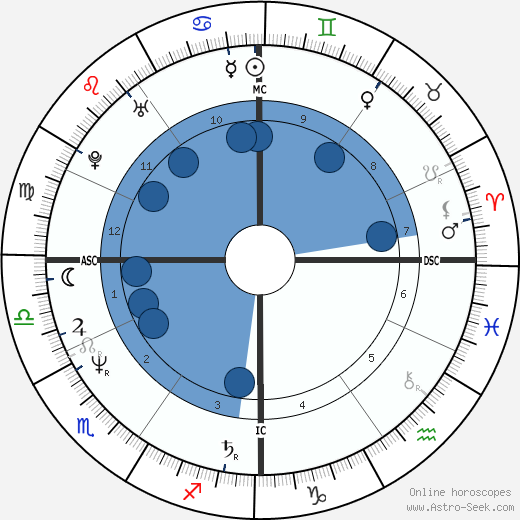 Jean Charest horoscope, astrology, sign, zodiac, date of birth, instagram