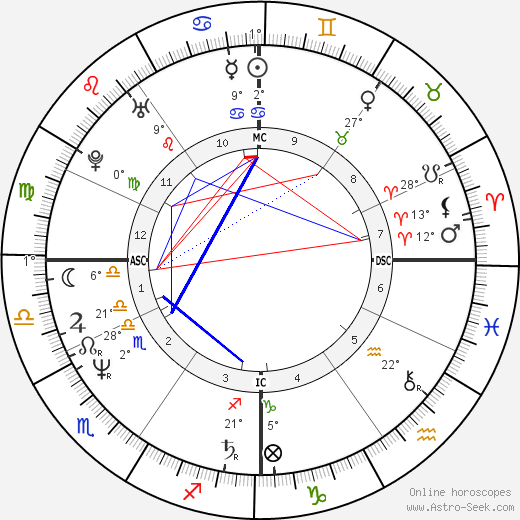 Jean Charest birth chart, biography, wikipedia 2017, 2018
