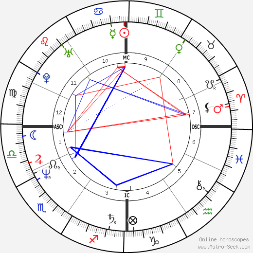 Jean Charest astro natal birth chart, Jean Charest horoscope, astrology
