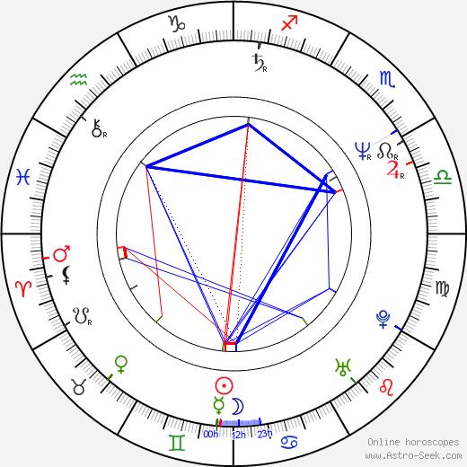 Jello Biafra astro natal birth chart, Jello Biafra horoscope, astrology