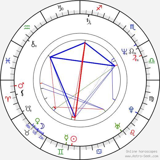 Jiří Hromada tema natale, oroscopo, Jiří Hromada oroscopi gratuiti, astrologia