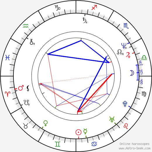 Jiří Šulc tema natale, oroscopo, Jiří Šulc oroscopi gratuiti, astrologia
