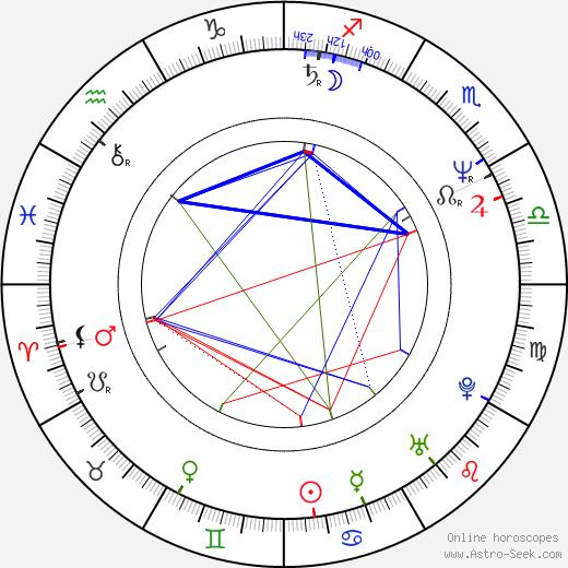 Jo Anderson birth chart, Jo Anderson astro natal horoscope, astrology