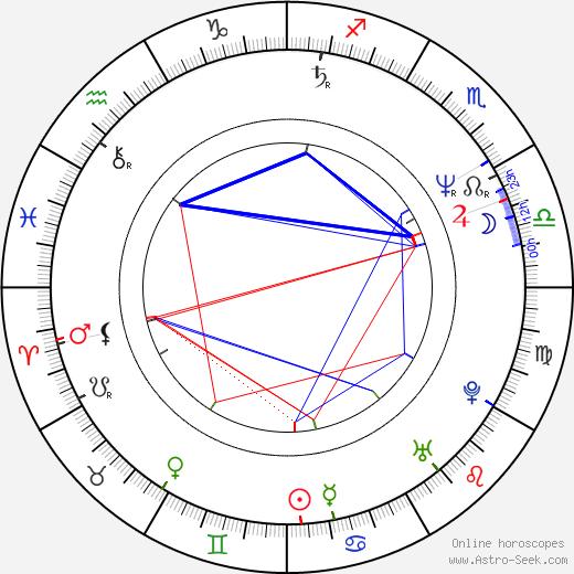 Jozef Banyák astro natal birth chart, Jozef Banyák horoscope, astrology