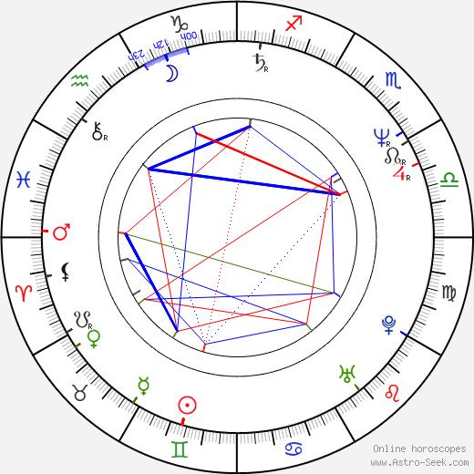 Mark Illsley день рождения гороскоп, Mark Illsley Натальная карта онлайн