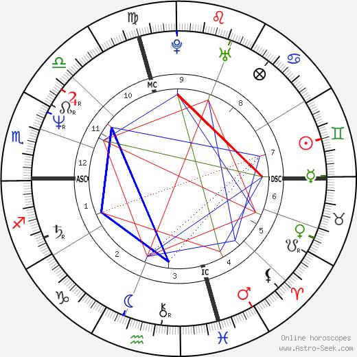 Michele Weldon tema natale, oroscopo, Michele Weldon oroscopi gratuiti, astrologia