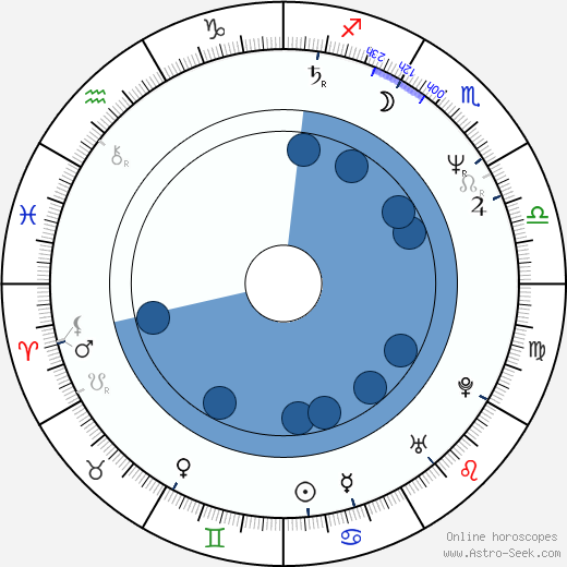 Miroslava Vydrová wikipedia, horoscope, astrology, instagram