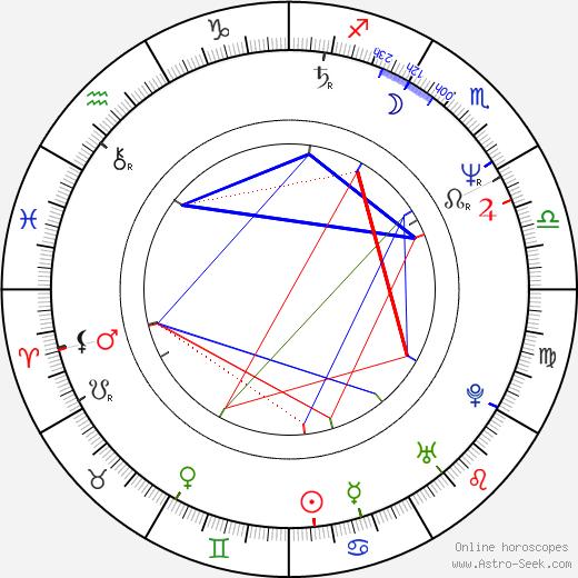 Miroslava Vydrová astro natal birth chart, Miroslava Vydrová horoscope, astrology