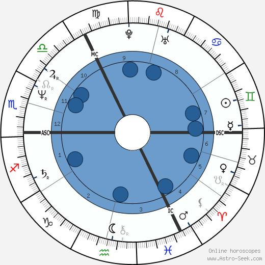 Paul Burrell wikipedia, horoscope, astrology, instagram