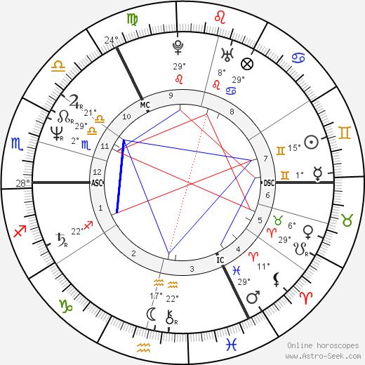 Paul Burrell birth chart, biography, wikipedia 2020, 2021