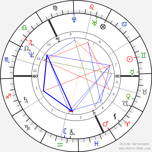 Paul Burrell birth chart, Paul Burrell astro natal horoscope, astrology